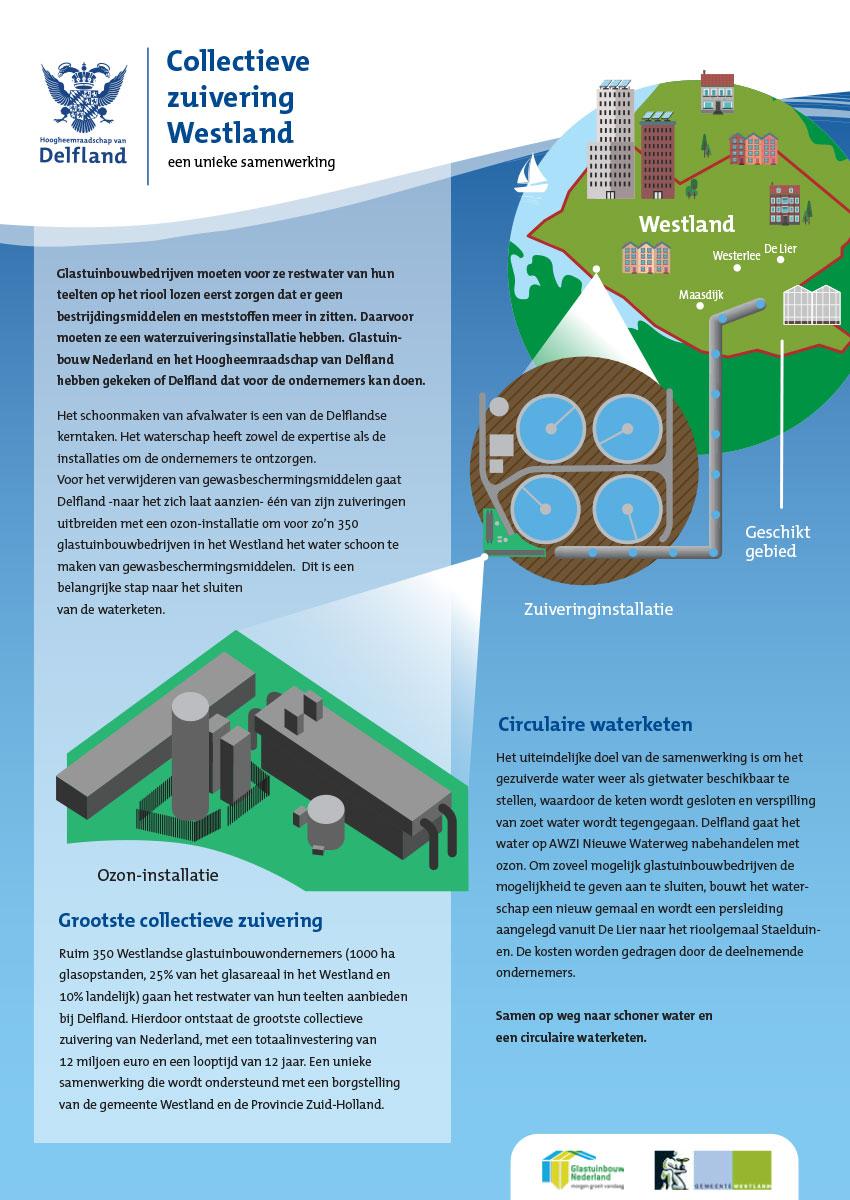 Hoogheemraadschap van Delfland en Waterzuiveringscoöperatie Westland
